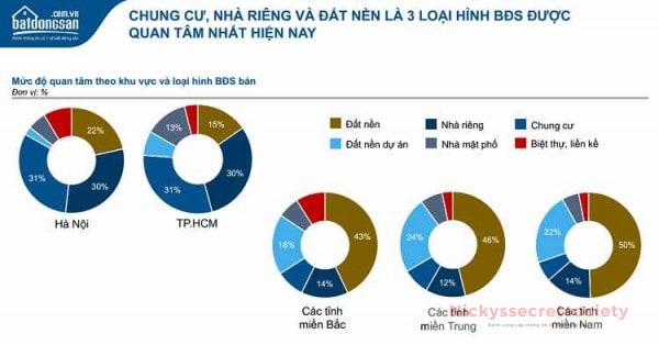 Chung-cu-nha-rieng-va-dat-nen-la-3-loai-hinh-BDS-duoc-quan-tam-nhat