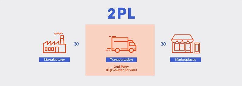 2PL là gì trong Logistics? 2PL đóng góp vai trò gì trong kinh tế